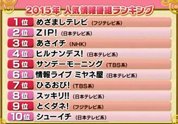 2015情報